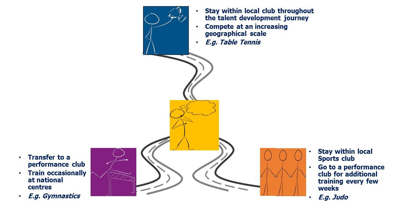 Talent Pathways Diagram