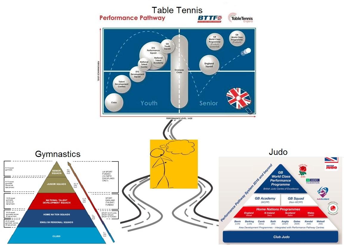 Talent Pathways Diagram 2- Examples