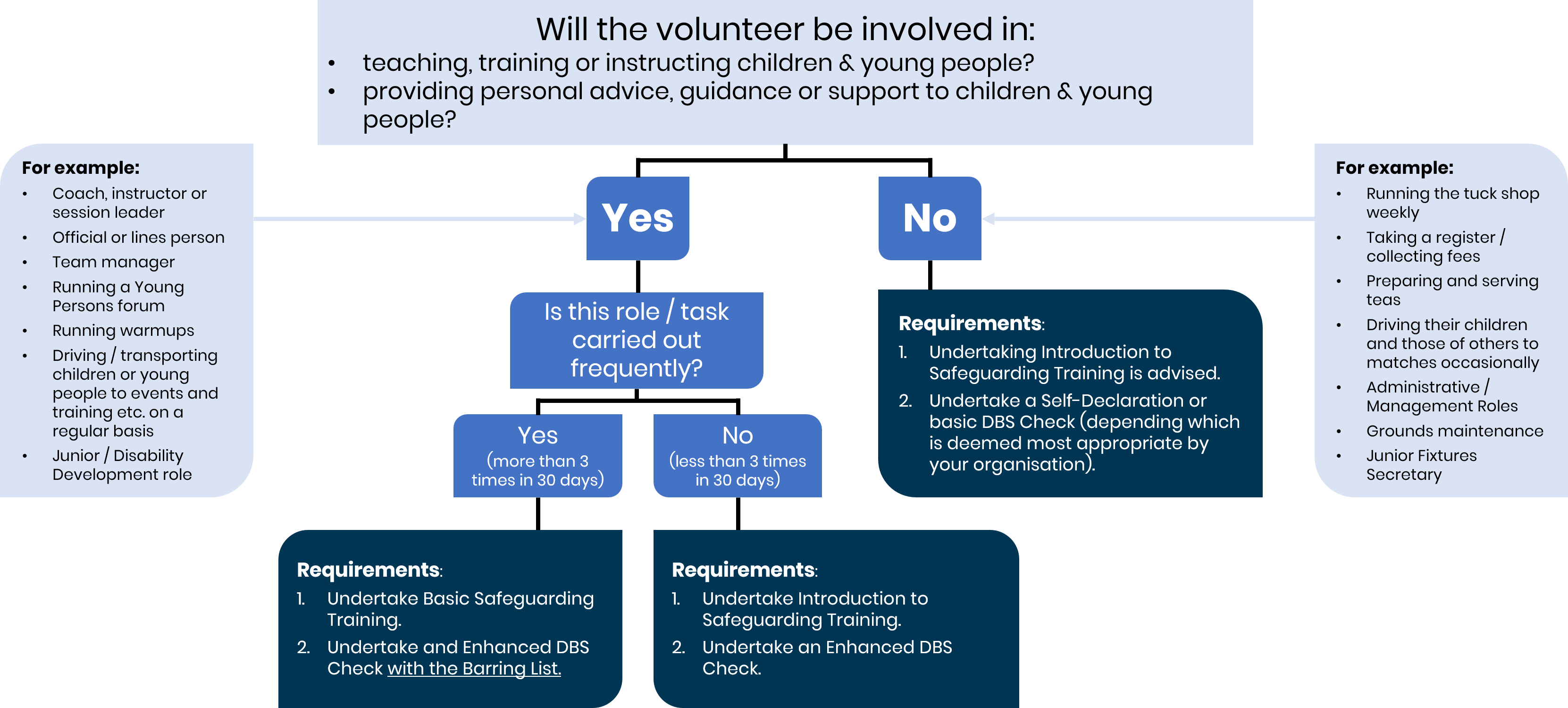 Flow chart for deciding if DBS necessary
